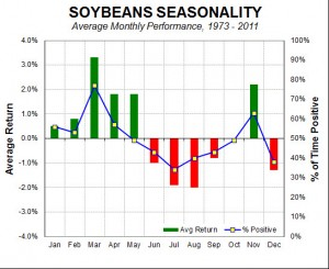 soybeans seasonality